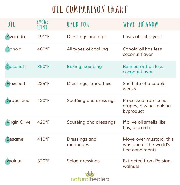 coconut-oil-comparison