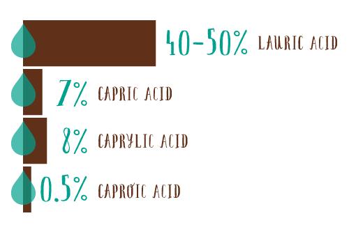 coconut-oil-content