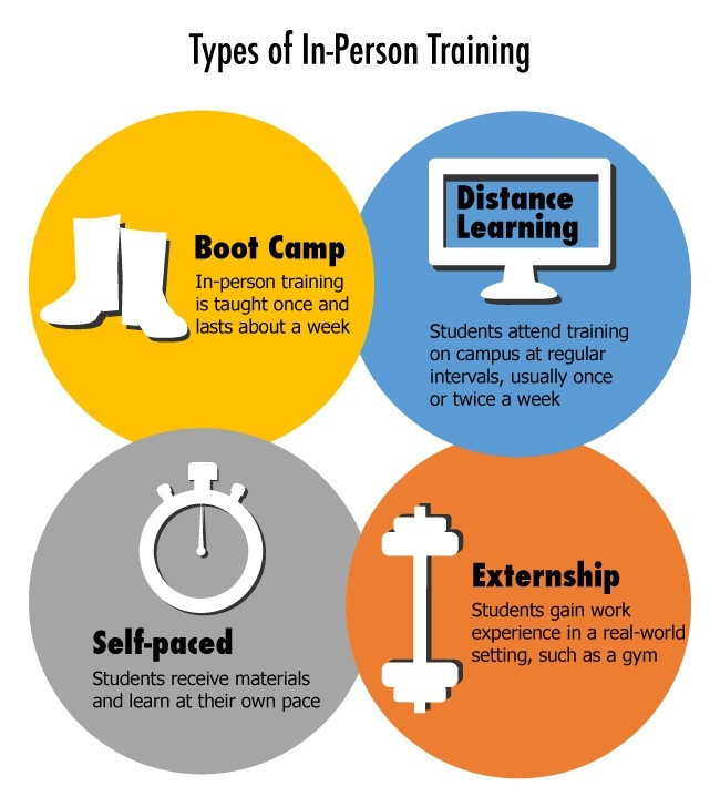 personal-training-certification