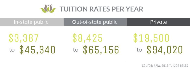tuition-rates