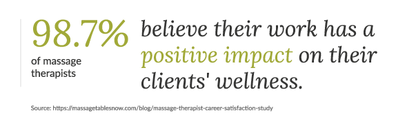 massage therapist think their job has a positive impact upon clients